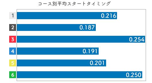 競艇選手データ(2020年)-森下愛梨3