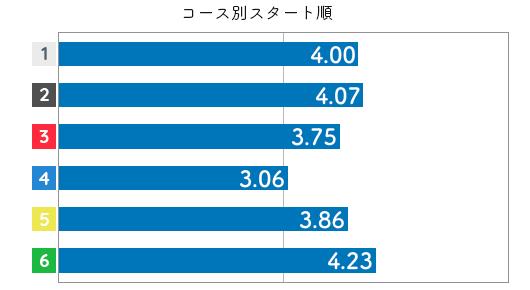 競艇選手データ(2020年)-森下愛梨4