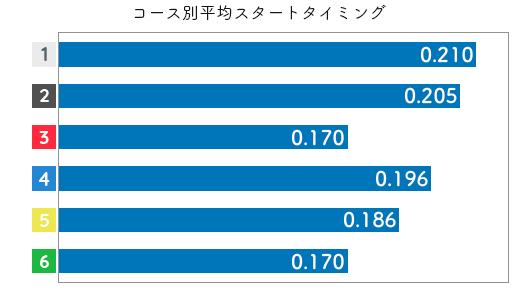 競艇選手データ(2020年)-島倉 都3