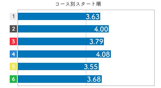 競艇選手データ(2020年)-島倉 都4