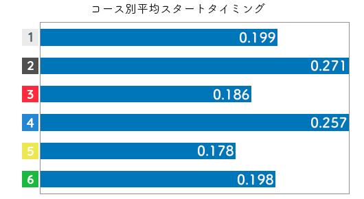 競艇選手データ(2020年)-下野京香3
