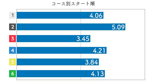競艇選手データ(2020年)-下野京香4