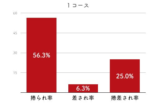 競艇選手データ(2020年)-下野京香2