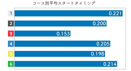 競艇選手データ(2020年)-山本梨菜3