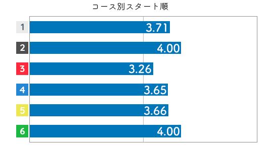 競艇選手データ(2020年)-山本梨菜4