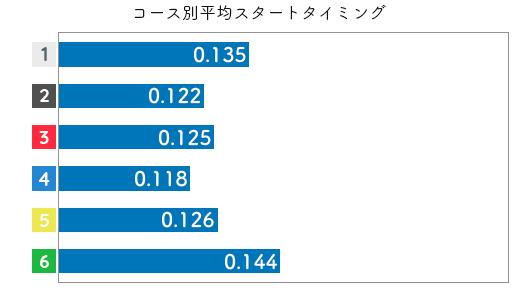 競艇選手データ(2020年)-中村かなえ3