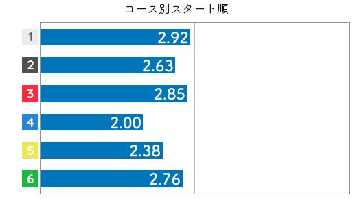 競艇選手データ(2020年)-中村かなえ4