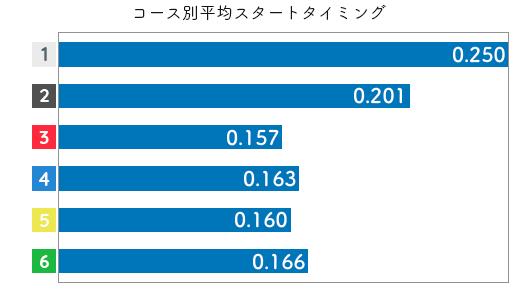 競艇選手データ(2020年)-来田衣織3