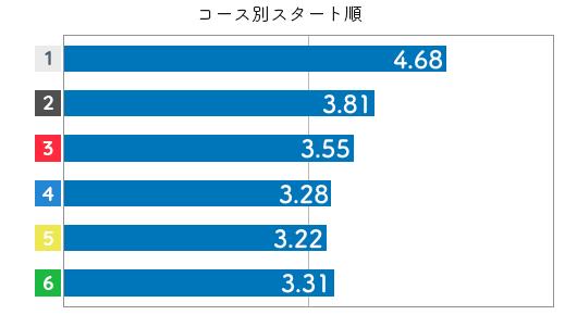 競艇選手データ(2020年)-来田衣織4