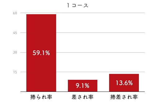競艇選手データ(2020年)-来田衣織2