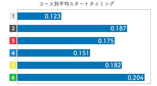 競艇選手データ(2020年)-山下夏鈴3