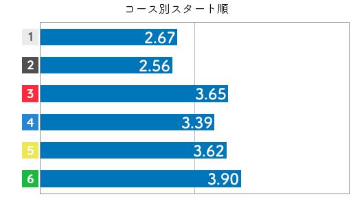競艇選手データ(2020年)-山下夏鈴4