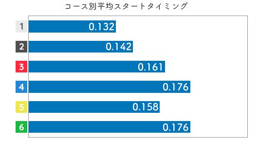 競艇選手データ(2020年)-柴田百恵3