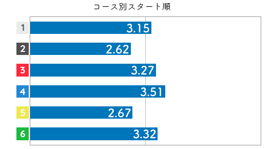 競艇選手データ(2020年)-柴田百恵4