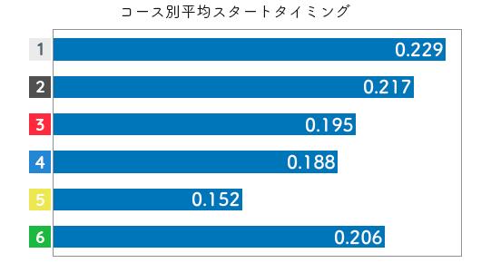 競艇選手データ(2020年)-金子千穂3
