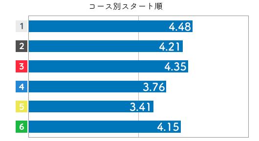 競艇選手データ(2020年)-金子千穂4