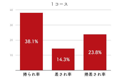 競艇選手データ(2020年)-金子千穂2