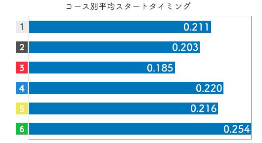 競艇選手データ(2020年)-平川香織3