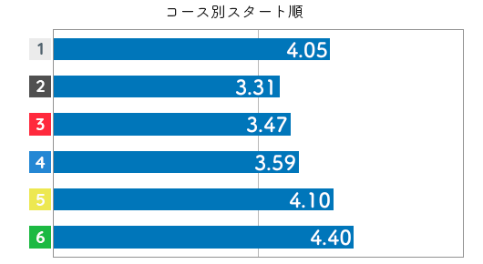 競艇選手データ(2020年)-平川香織4