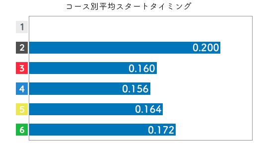 競艇選手データ(2020年)-西岡成美2