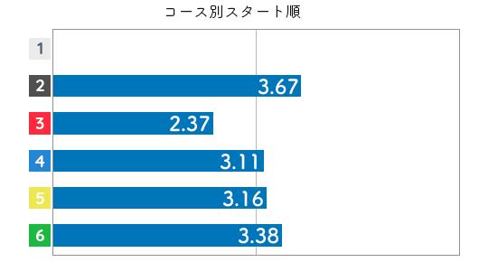 競艇選手データ(2020年)-西岡成美3