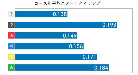 競艇選手データ(2020年)-上田紗奈3