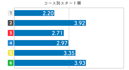 競艇選手データ(2020年)-上田紗奈4