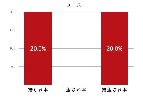 競艇選手データ(2020年)-上田紗奈2
