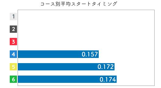 競艇選手データ(2020年)-山崎小葉音2