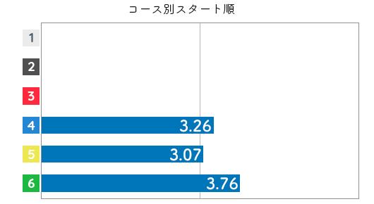 競艇選手データ(2020年)-山崎小葉音3
