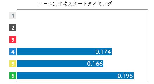 競艇選手データ(2020年)-高憧 四季2