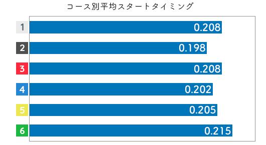 競艇選手データ(2020年)-生田波美音2