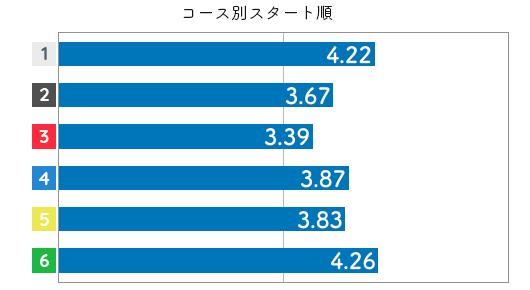 競艇選手データ(2020年)-生田波美音3