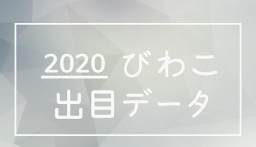 2020年ボートレース琵琶湖競艇場:出目・人気順データ