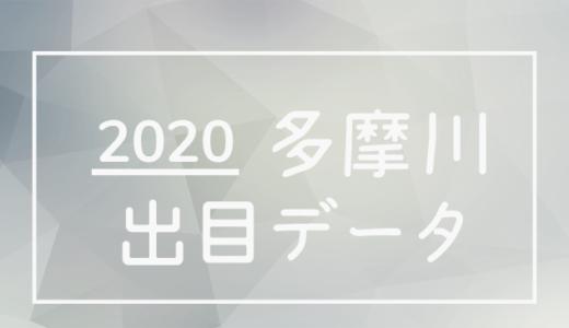 2020年ボートレース多摩川競艇場:出目・人気順データ