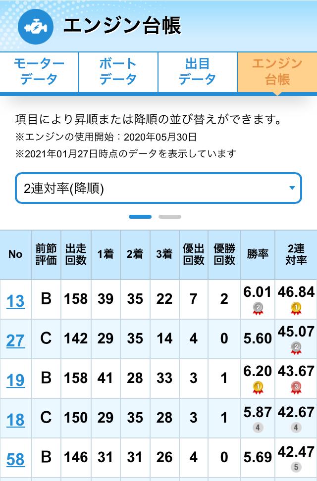 ボートレース芦屋競艇場のモーター(エンジン台帳)