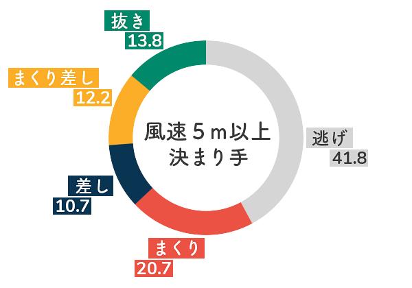 ボートレース江戸川競艇場-向かい風の決まり手割合