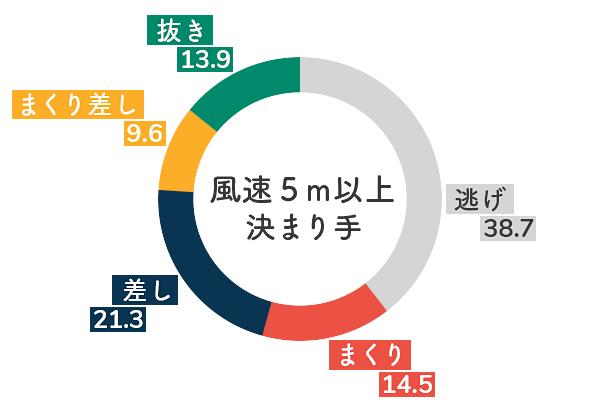 ボートレース江戸川競艇場-追い風の決まり手割合