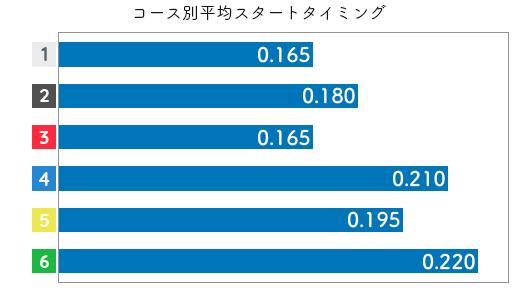 滝川 真由子選手のスタートデータ(2019-1)