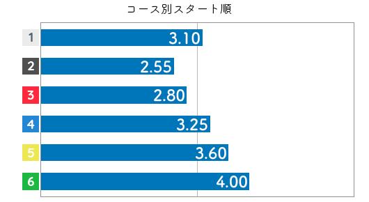 滝川 真由子選手のスタートデータ(2019-2)