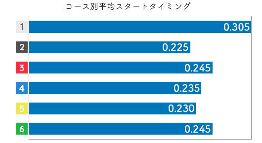 坂本 奈央選手の成績(2019スタート1)
