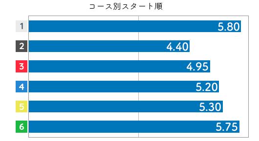 坂本 奈央選手の成績(2019スタート2)