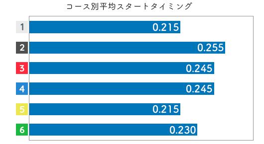 渡邉 千晴選手のスタート成績データ(2019-1)