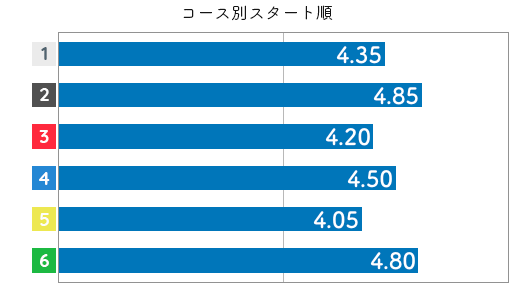 渡邉 千晴選手のスタート成績データ(2019-2)