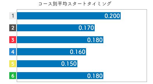 森 世里選手のスタート成績データ(2017-1)