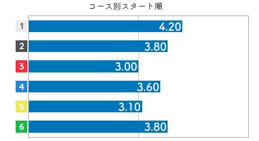 森 世里選手のスタート成績データ(2017-2)