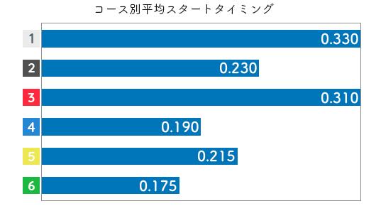 伊藤 葵和子選手のスタート成績データ(2019-1)