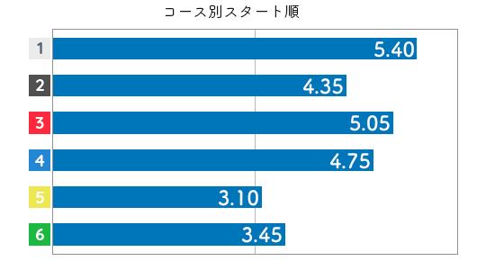 伊藤 葵和子選手のスタート成績データ(2019-2)