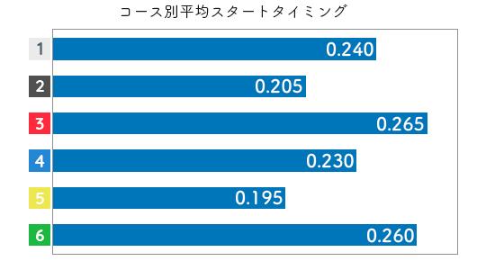 宮地 佐季選手のスタート成績データ(2019-1)