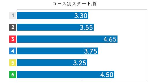 宮地 佐季選手のスタート成績データ(2019-2)